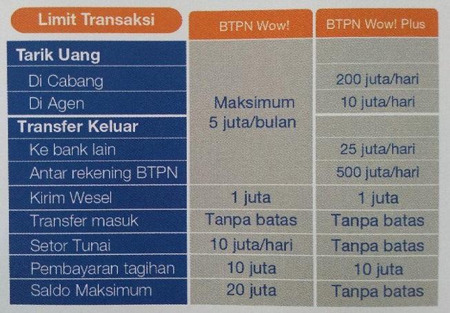 Bank Btpn Wow Akses 247